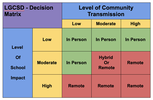 LGCSD Decision Matrix