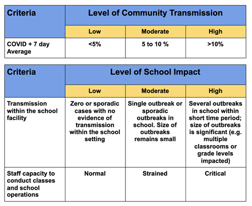 Criteria for Level of Community Transmission
