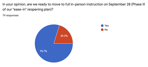 Faculty_Staff pie chart