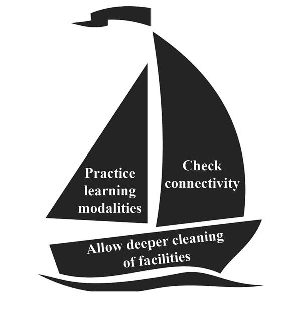 Remote Learning Sailboat